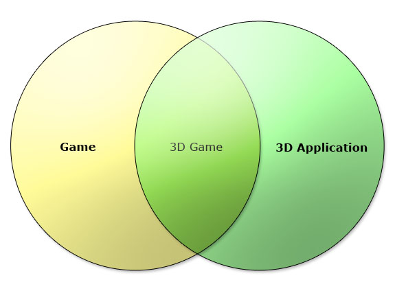 3D_application-game_overlap